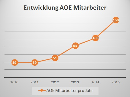 Mitarbeiterentwicklung AOE Deutschland
