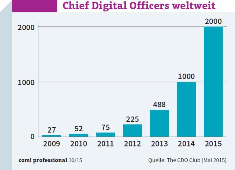 Chief-Digital-Officers-weltweit_w759_h550