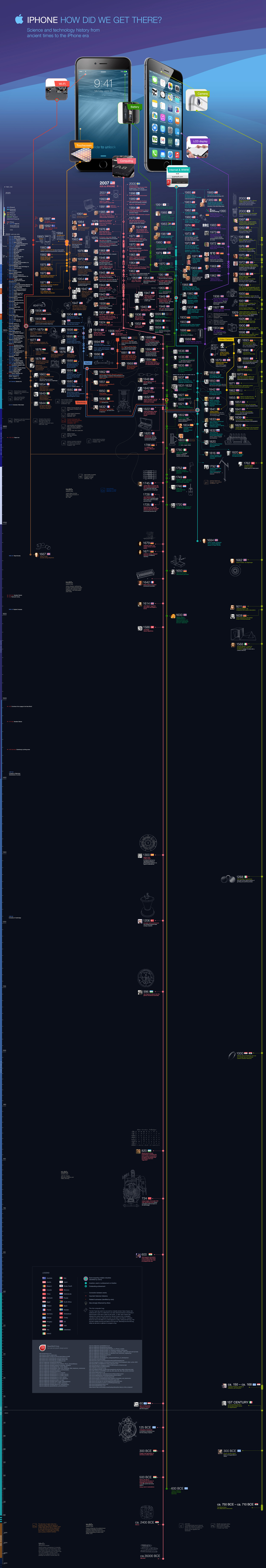 iphone-tech-history-infographic_scaled