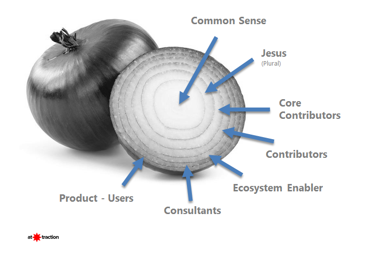 Community Onion Modell