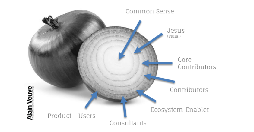 Community Onion
