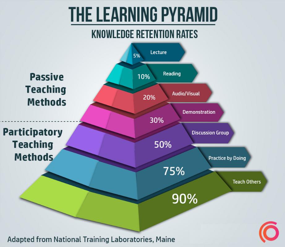 Lernpyramide